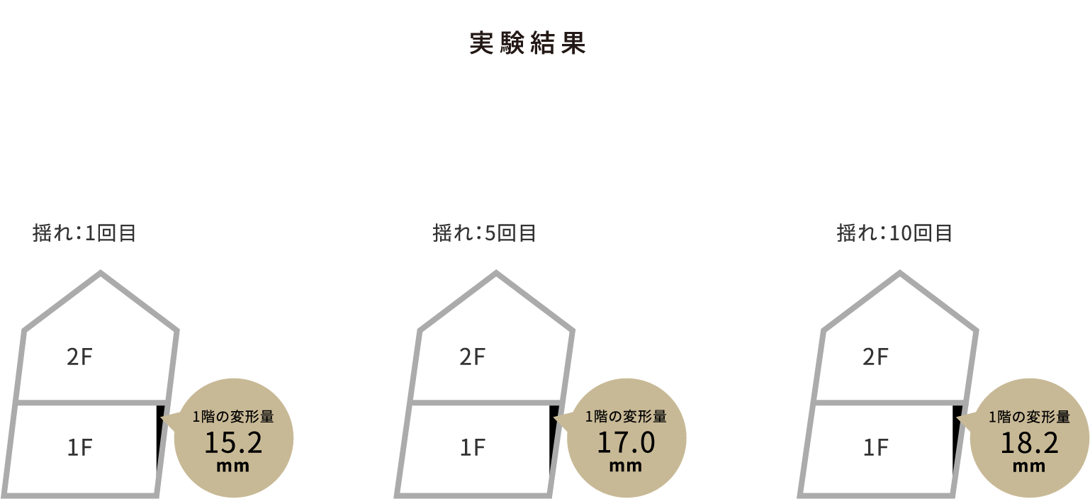 実験結果          揺れ:1回目 1階の変形量 15.2mm          揺れ:5回目 1階の変形量 17.0mm          揺れ:10回目 1階の変形量 18.2mm